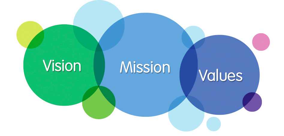 Vision, Mission, Value